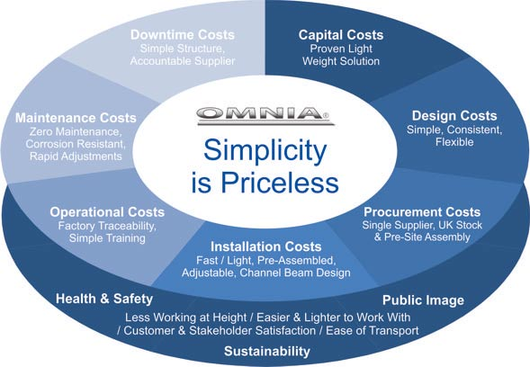simplicity_is_priceless_omnia