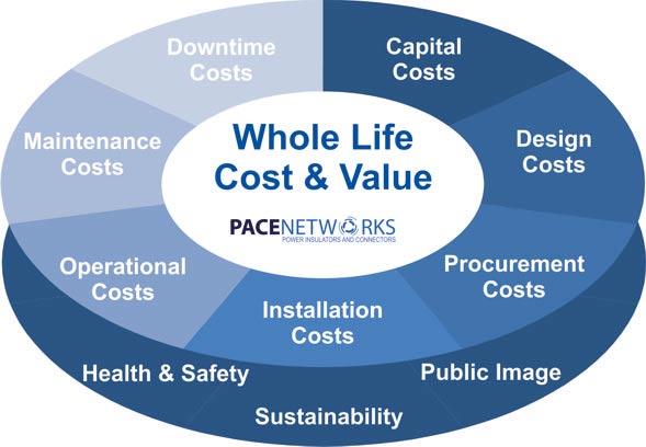 wholelifecostvalue_pace