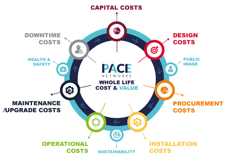 Whole Life Cost Model